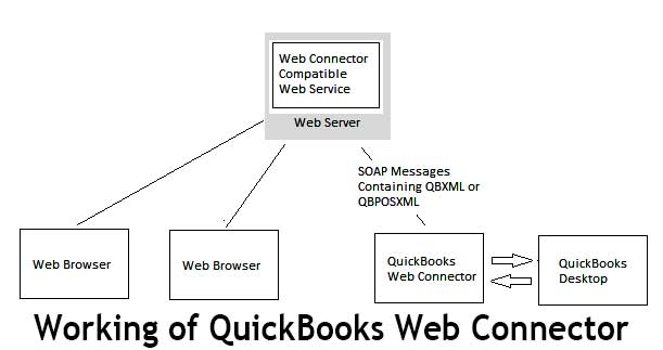 QuickBooks-web-connector
